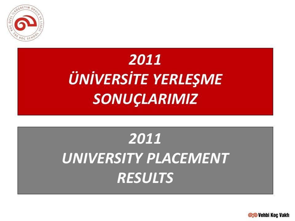 2011 MEZUNLARI YURTİÇİ ÜNİVERSİTELERE GÖRE DAĞILIM (2011 TURKISH UNIVERSITY DISTRIBUTION)  MİMAR SİNAN 1  HACETTEPE 1  ESKİŞEHİR OSMANGAZİ 1  KOCAELİ 1  ULUDAĞ 1  TRAKYA 1  ACIBADEM 1  BİLKENT 1  KADİR HAS 1  SAKARYA 1  KOÇ46  SABANCI19  İSTANBUL BİLGİ15  İTÜ 9  BAHÇEŞEHİR 9  İSTANBUL 4  ÖZYEĞİN 3  BOĞAZİÇİ 2  MARMARA 3  YEDİTEPE 2