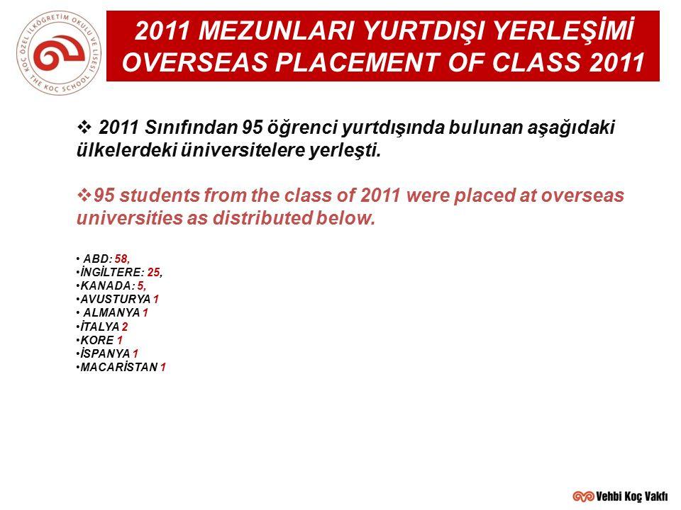  2011 Sınıfından 95 öğrenci yurtdışında bulunan aşağıdaki ülkelerdeki üniversitelere yerleşti.