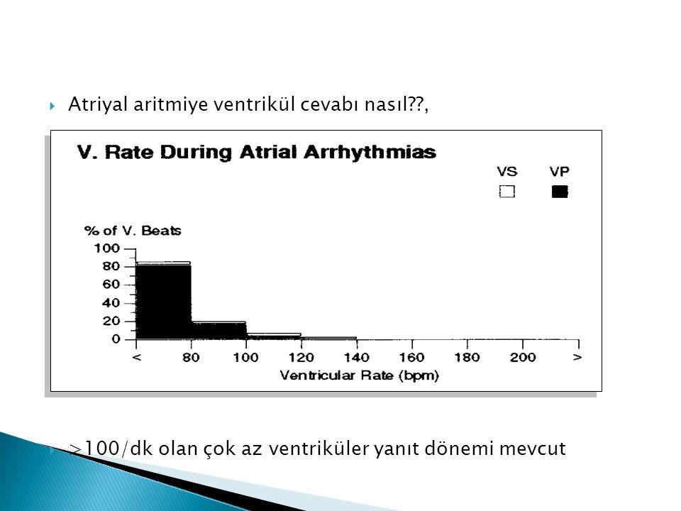  Atriyal aritmiye ventrikül cevabı nasıl??,  >100/dk olan çok az ventriküler yanıt dönemi mevcut