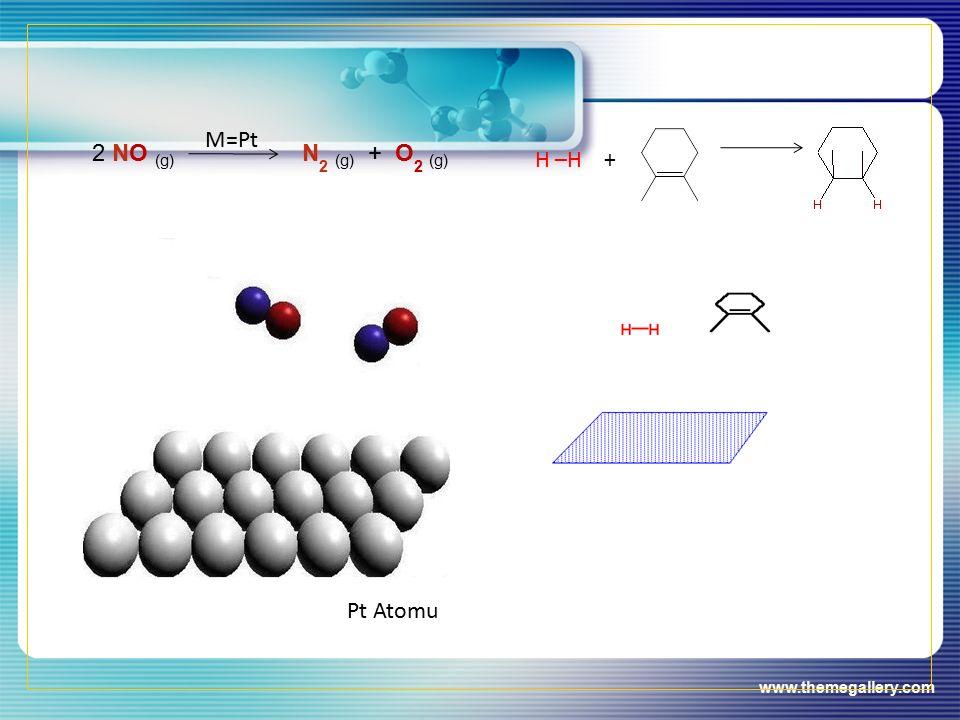 www.themegallery.com 2 NO (g) M=Pt N 2 (g) + O 2 (g) Pt Atomu H –H +