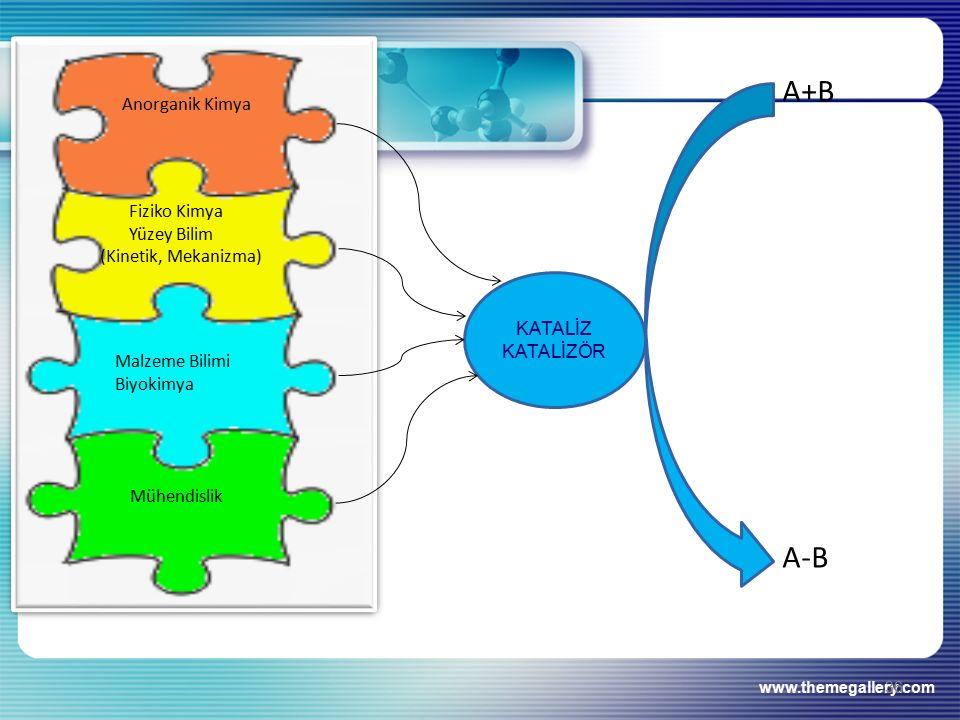 www.themegallery.com 36 KATALİZ KATALİZÖR A+B Anorganik Kimya Fiziko Kimya Yüzey Bilim (Kinetik, Mekanizma) Malzeme Bilimi Biyokimya Mühendislik A-B