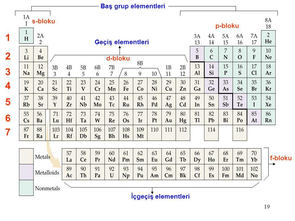 19 1 2 3 4 5 6 7 Geçiş elementleri s-bloku İçgeçiş elementleri f-bloku p-bloku d-bloku Baş grup elementleri