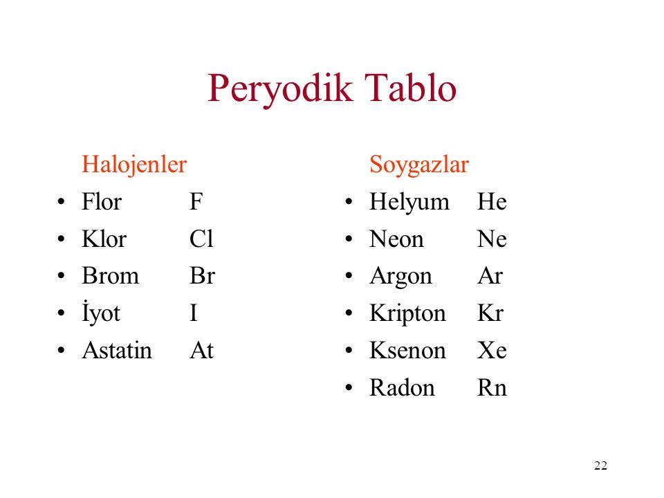 22 Peryodik Tablo Halojenler FlorF KlorCl BromBr İyotI AstatinAt Soygazlar Helyum He NeonNe ArgonAr KriptonKr KsenonXe RadonRn