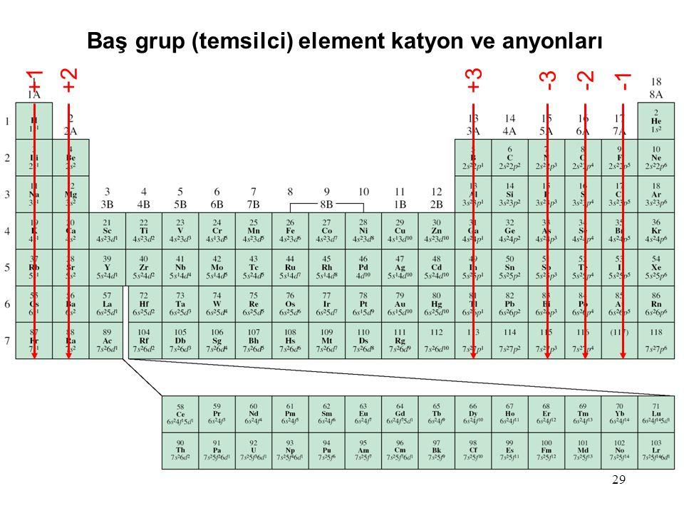 29 +1+2+3 -2-3 Baş grup (temsilci) element katyon ve anyonları