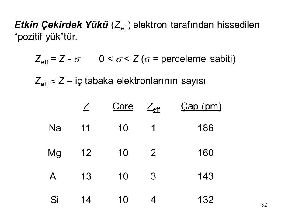 """32 Etkin Çekirdek Yükü (Z eff ) elektron tarafından hissedilen """"pozitif yük""""tür. Na Mg Al Si 11 12 13 14 10 1 2 3 4 186 160 143 132 Z eff Core Z Çap ("""