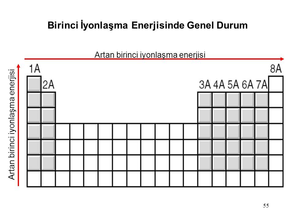 55 Birinci İyonlaşma Enerjisinde Genel Durum Artan birinci iyonlaşma enerjisi