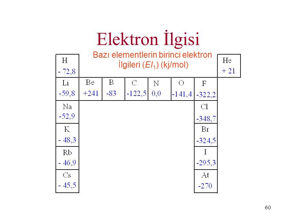 60 Elektron İlgisi Bazı elementlerin birinci elektron İlgileri (EI 1 ) (kj/mol)