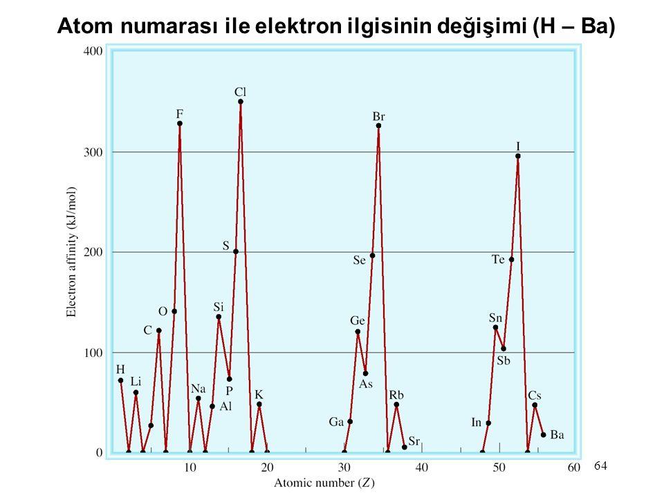 64 Atom numarası ile elektron ilgisinin değişimi (H – Ba)