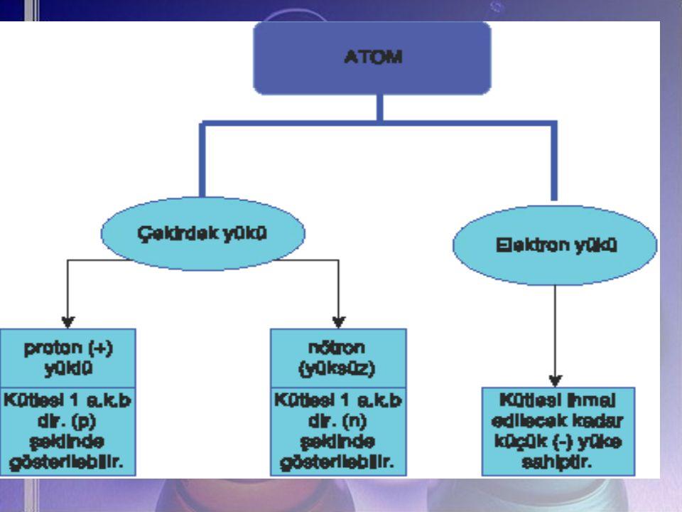 KOVALENT BAĞ Ametallerin (C, N, P, S, O, H, F, CI, Br, I) kendi aralarında elektron ortaklığı ile oluşturdukları bağdır.