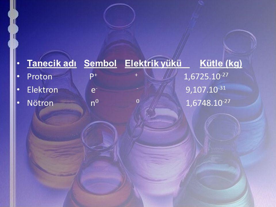 Tanecik adı Sembol Elektrik yükü Kütle (kg) Proton P + + 1,6725.10 -27 Elektron e - - 9,107.10 -31 Nötron n 0 0 1,6748.10 -27