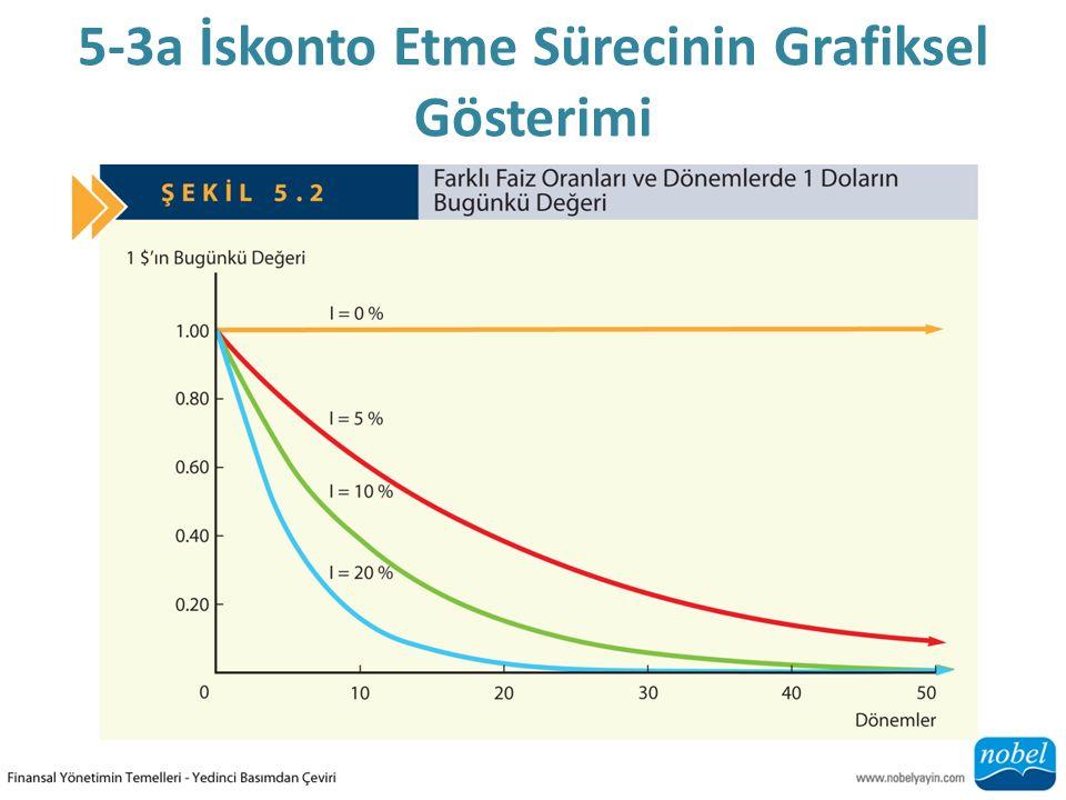 5-3a İskonto Etme Sürecinin Grafiksel Gösterimi