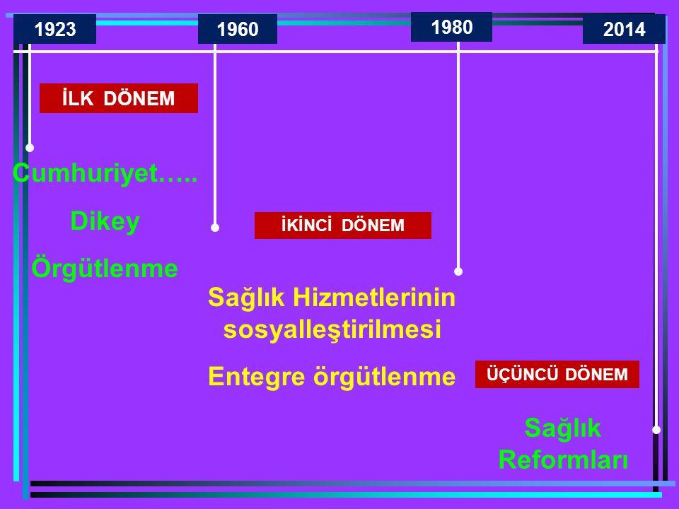 İLK DÖNEM İKİNCİ DÖNEM ÜÇÜNCÜ DÖNEM 19231960 1980 2014 Cumhuriyet…..