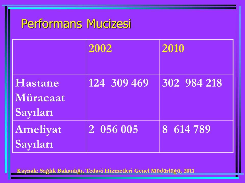 Performans Mucizesi 20022010 Hastane Müracaat Sayıları 124 309 469302 984 218 Ameliyat Sayıları 2 056 0058 614 789 Kaynak: Sağlık Bakanlığı, Tedavi Hizmetleri Genel Müdürlüğü, 2011