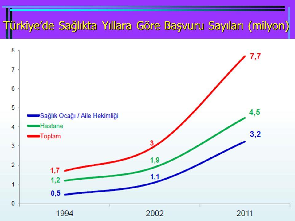 Türkiye'de Sağlıkta Yıllara Göre Başvuru Sayıları (milyon)