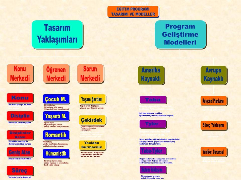 PROGRAM TASARIMI YAKLAŞIMLARI  Konu Tasarımı  Disiplin Tasarımı  Geniş Alanlı Tasarım  Süreç Tasarımı  Korelasyon desen (Disiplinler Arası) tasarımı  Çocuk Merkezli Tasarım  Yaşantı Merkezli Tasarım  Romantik (Radikal) Tasarım  Hümanistik ( İnsancıl) Tasarım  Yaşam Şartları Tasarımı  Çekirdek (CORE) Tasarımı  Toplumsal Sorunlar Ve Yeniden Kurmacılık Tasarımı KONU MERKEZLİ TASARIMLAR BİREY ( ÖĞRENEN ) MERKEZLİ TASARIMLAR SORUN ( ÇEKİRDEK ) MERKEZLİ TASARIMLAR