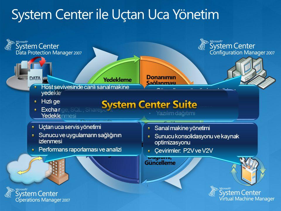 Güncelleme yönetimi ve dağıtımı İşletim sistemi ve uygulamaların konfigürasyon yönetimi Yazılım dağıtımı Sanal makine yönetimi Sunucu konsolidasyonu ve kaynak optimizasyonu Çevirimler: P2V ve V2V Host seviyesinde canlı sanal makine yedeklemesi Hızlı geri dönüş Excha nge, SQL, Sharepoint Yedeklenmesi Uçtan uca servis yönetimi Sunucu ve uygulamarın sağlığının izlenmesi Performans raporlaması ve analizi