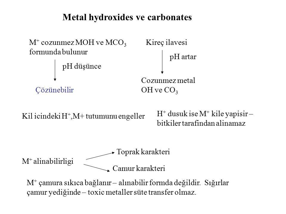 M + cozunmez MOH ve MCO 3 formunda bulunur pH düşünce Çözünebilir Kireç ilavesi pH artar Cozunmez metal OH ve CO 3 Kil icindeki H +,M+ tutumunu engeller H + dusuk ise M + kile yapisir – bitkiler tarafindan alinamaz Metal hydroxides ve carbonates M + alinabilirligi Toprak karakteri Camur karakteri M + çamura sıkıca bağlanır – alınabilir formda değildir.