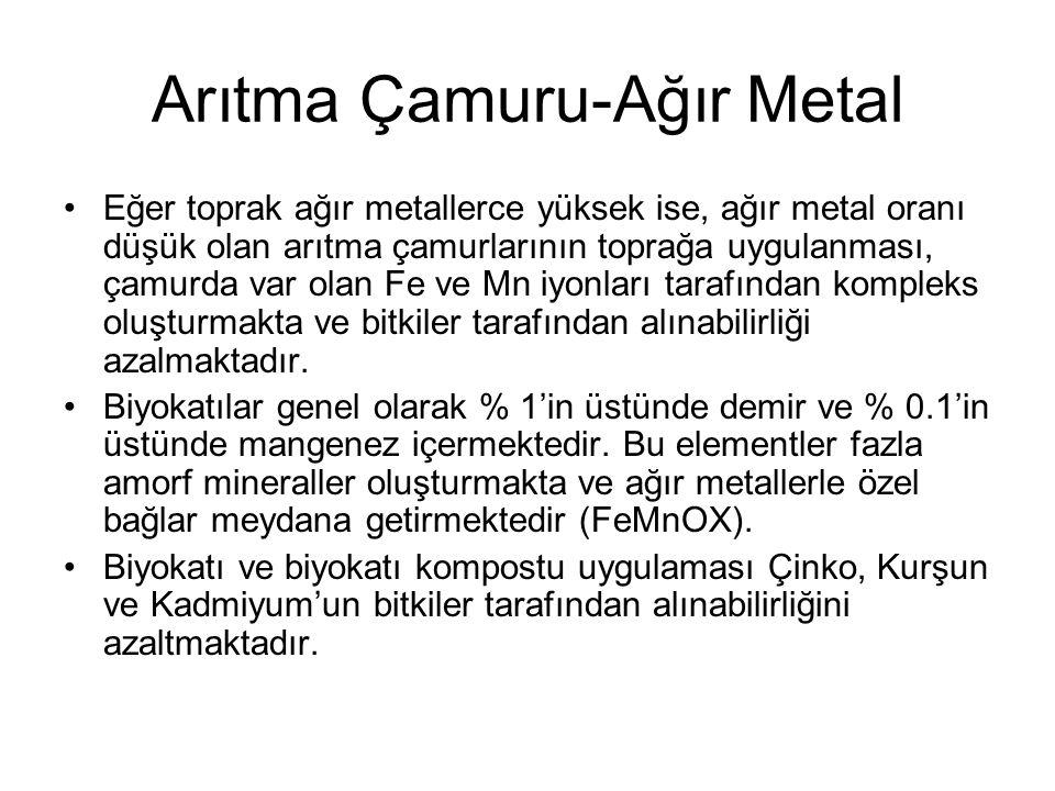 Arıtma Çamuru-Ağır Metal Eğer toprak ağır metallerce yüksek ise, ağır metal oranı düşük olan arıtma çamurlarının toprağa uygulanması, çamurda var olan Fe ve Mn iyonları tarafından kompleks oluşturmakta ve bitkiler tarafından alınabilirliği azalmaktadır.
