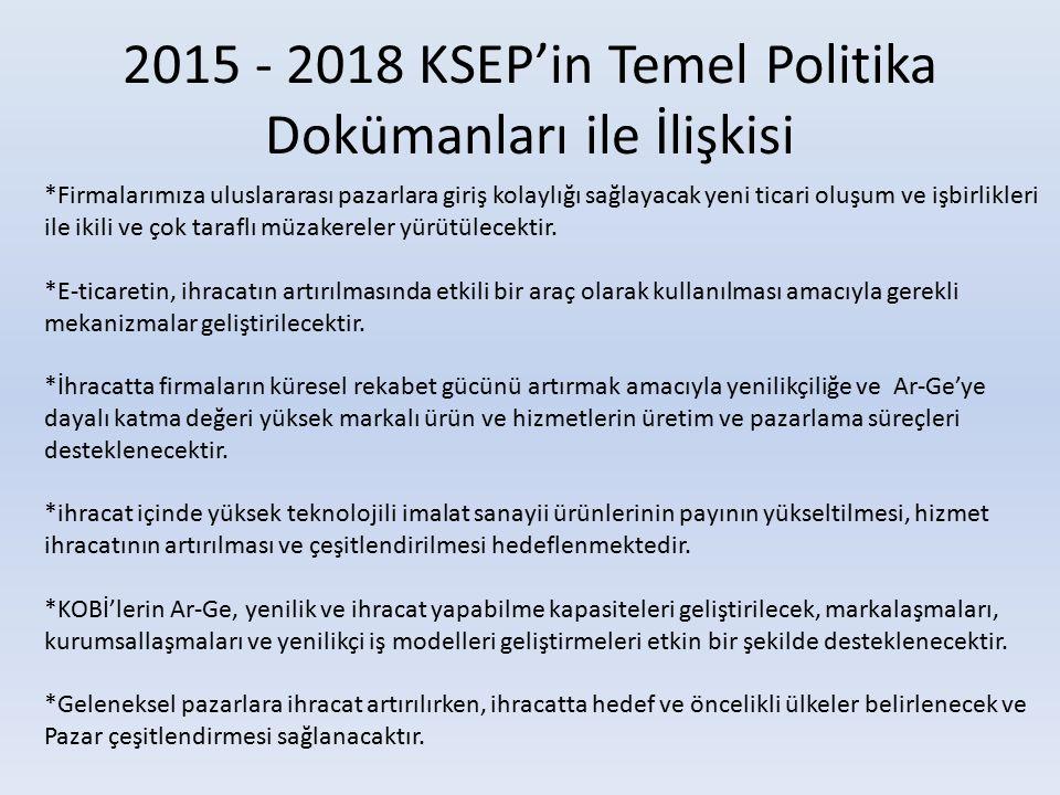 2015 - 2018 KSEP'in Temel Politika Dokümanları ile İlişkisi *Firmalarımıza uluslararası pazarlara giriş kolaylığı sağlayacak yeni ticari oluşum ve işbirlikleri ile ikili ve çok taraflı müzakereler yürütülecektir.