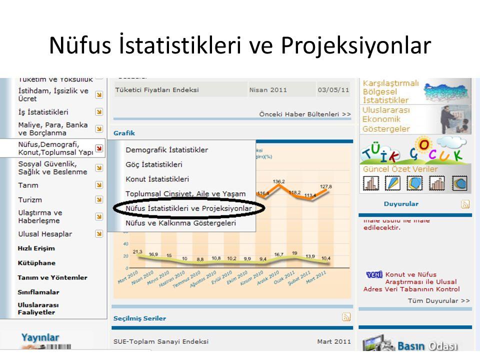 Nüfus İstatistikleri ve Projeksiyonlar
