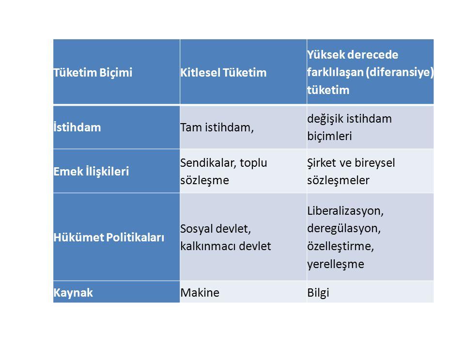 Tüketim BiçimiKitlesel Tüketim Yüksek derecede farklılaşan (diferansiye) tüketim İstihdamTam istihdam, değişik istihdam biçimleri Emek İlişkileri Send