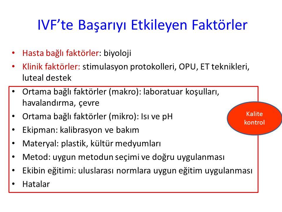 IVF'te Başarıyı Etkileyen Faktörler Hasta bağlı faktörler: biyoloji Klinik faktörler: stimulasyon protokolleri, OPU, ET teknikleri, luteal destek Orta