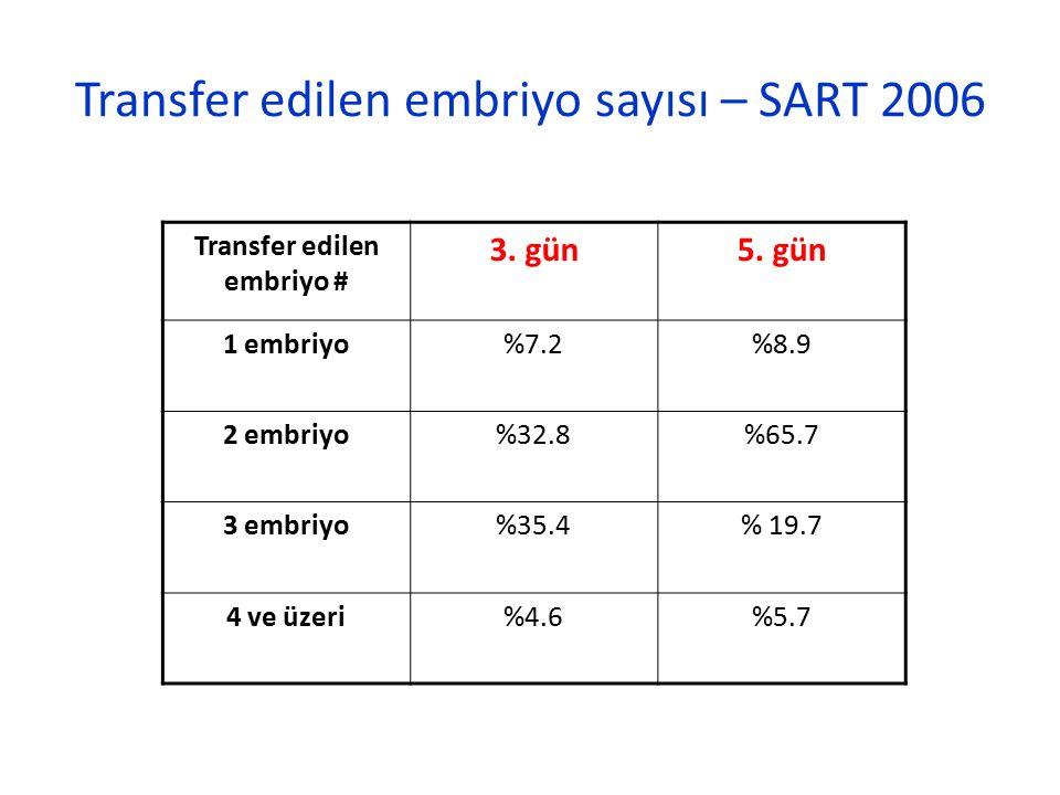 Transfer edilen embriyo # 3. gün5. gün 1 embriyo%7.2%8.9 2 embriyo%32.8%65.7 3 embriyo%35.4% 19.7 4 ve üzeri%4.6%5.7 Transfer edilen embriyo sayısı –