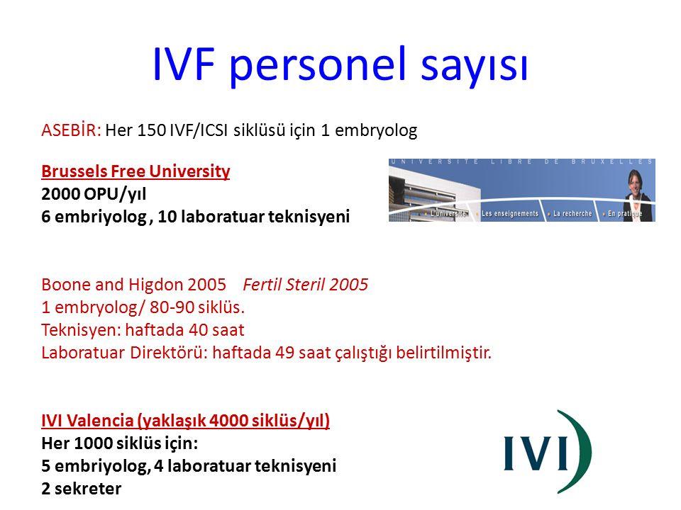IVF personel sayısı ASEBİR: Her 150 IVF/ICSI siklüsü için 1 embryolog Brussels Free University 2000 OPU/yıl 6 embriyolog, 10 laboratuar teknisyeni Boo
