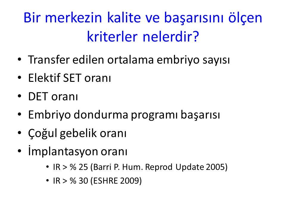 IVF/ICSI Başarı Göstergeleri IVI benchmarks <36 yaş hastalarda, ≥4 oosit, PCO dışı vakalar IVF Fertilizasyon oranı> % 60 IVF Total fertilizasyon başarısızlığı< % 3 ICSI Fertilizasyon oranı> %75 ICSI oosit dejenerasyon oranı< % 2 Grade 1 Embryolar (ASEBİR GRADE A&B)% 50 Klinik gebelik oranı ( D2-D6)% 60 İmplantasyon oranı ( D2-D6)% 40 Canlı doğum oranı% 50 8 oosit, ağır male faktör dışı vakalar