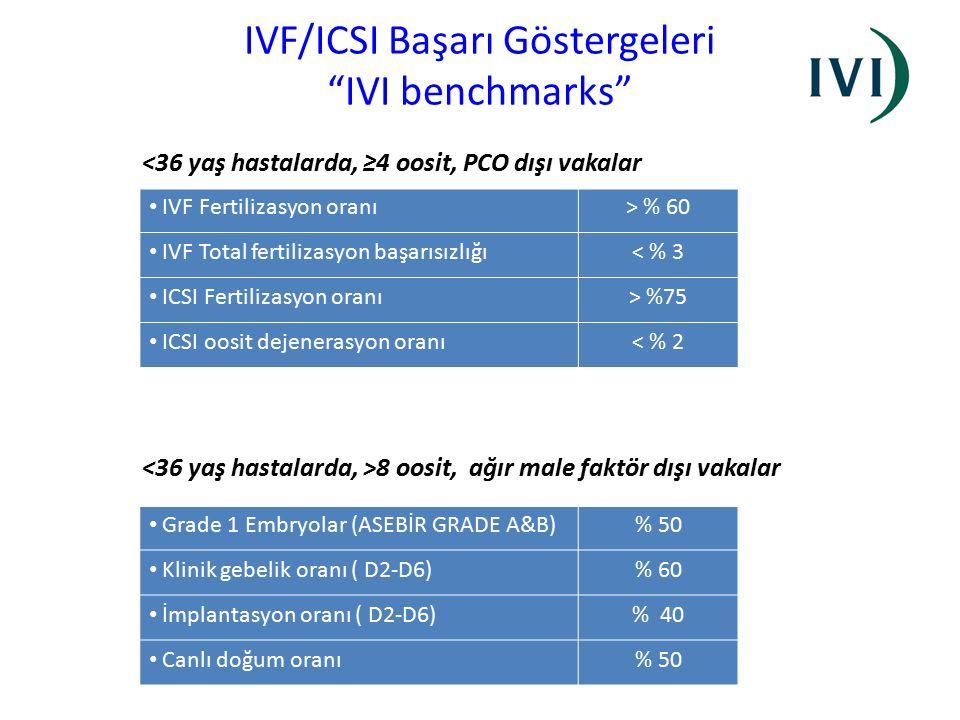 """IVF/ICSI Başarı Göstergeleri """"IVI benchmarks"""" <36 yaş hastalarda, ≥4 oosit, PCO dışı vakalar IVF Fertilizasyon oranı> % 60 IVF Total fertilizasyon baş"""