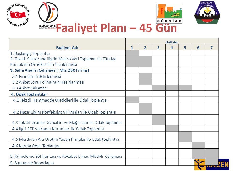 Faaliyet Planı – 45 Gün Faaliyet Adı Haftalar 1234567 1.