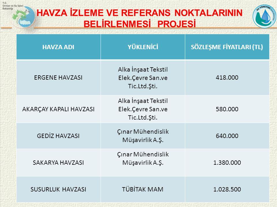 HAVZA ADIYÜKLENİCİSÖZLEŞME FİYATLARI (TL) ERGENE HAVZASI Alka İnşaat Tekstil Elek.Çevre San.ve Tic.Ltd.Şti.
