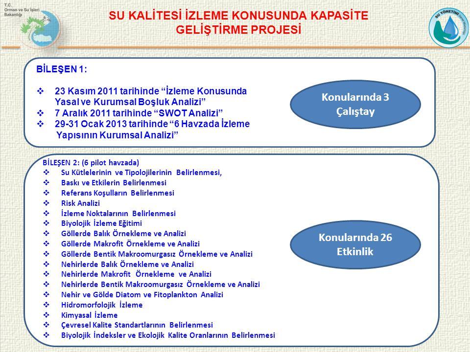 BİLEŞEN 1:  23 Kasım 2011 tarihinde İzleme Konusunda Yasal ve Kurumsal Boşluk Analizi  7 Aralık 2011 tarihinde SWOT Analizi  29-31 Ocak 2013 tarihinde 6 Havzada İzleme Yapısının Kurumsal Analizi BİLEŞEN 2: (6 pilot havzada)  Su Kütlelerinin ve Tipolojilerinin Belirlenmesi,  Baskı ve Etkilerin Belirlenmesi  Referans Koşulların Belirlenmesi  Risk Analizi  İzleme Noktalarının Belirlenmesi  Biyolojik İzleme Eğitimi  Göllerde Balık Örnekleme ve Analizi  Göllerde Makrofit Örnekleme ve Analizi  Göllerde Bentik Makroomurgasız Örnekleme ve Analizi  Nehirlerde Balık Örnekleme ve Analizi  Nehirlerde Makrofit Örnekleme ve Analizi  Nehirlerde Bentik Makroomurgasız Örnekleme ve Analizi  Nehir ve Gölde Diatom ve Fitoplankton Analizi  Hidromorfolojik İzleme  Kimyasal İzleme  Çevresel Kalite Standartlarının Belirlenmesi  Biyolojik İndeksler ve Ekolojik Kalite Oranlarının Belirlenmesi Konularında 26 Etkinlik Konularında 3 Çalıştay SU KALİTESİ İZLEME KONUSUNDA KAPASİTE GELİŞTİRME PROJESİ