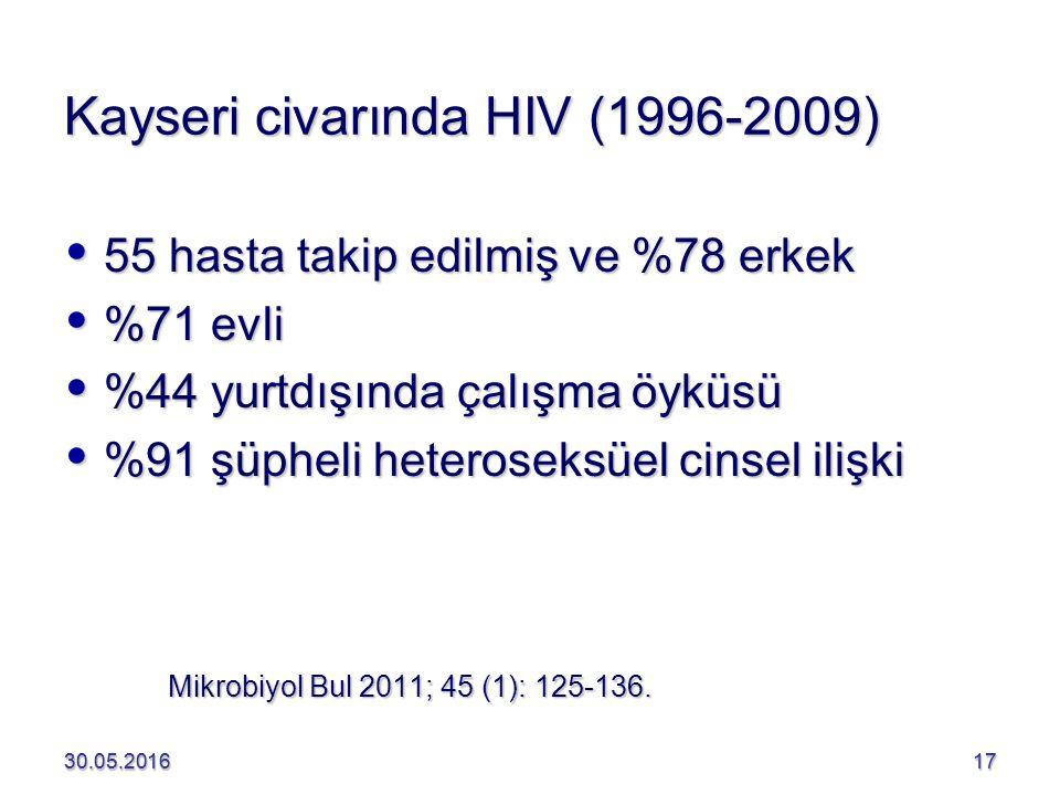 30.05.201617 Kayseri civarında HIV (1996-2009)  55 hasta takip edilmiş ve %78 erkek  %71 evli  %44 yurtdışında çalışma öyküsü  %91 şüpheli heteroseksüel cinsel ilişki 30.05.201617 Mikrobiyol Bul 2011; 45 (1): 125-136.