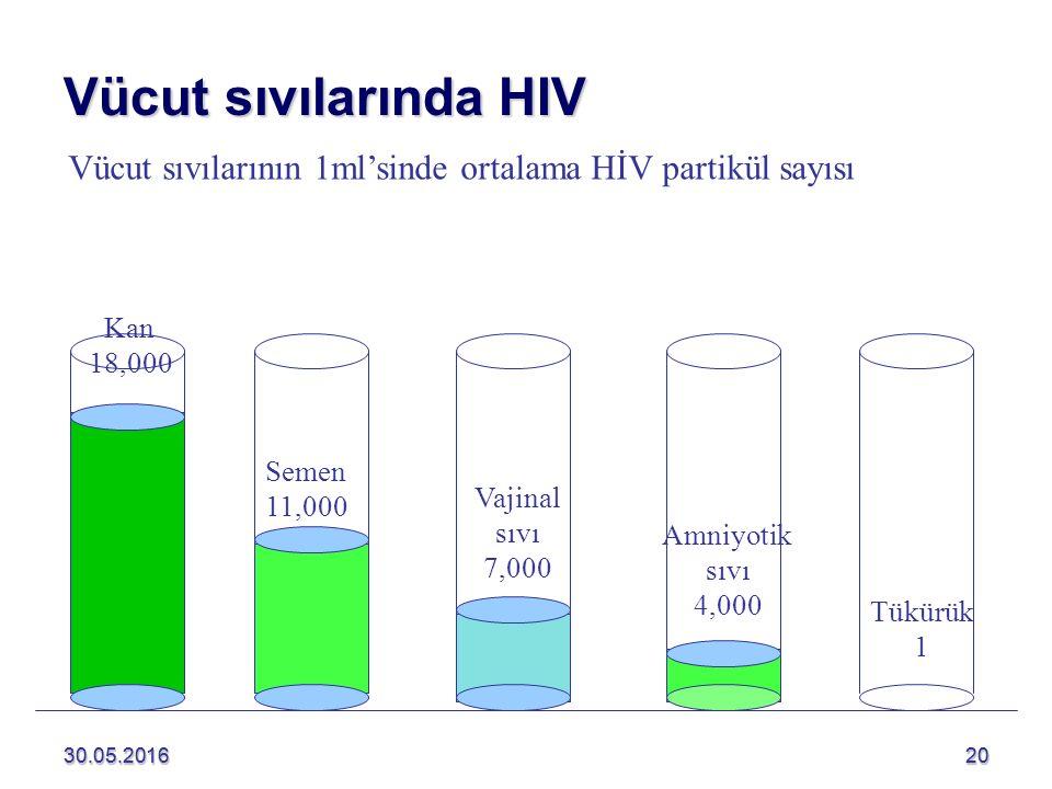 30.05.20162030.05.201620 Vücut sıvılarında HIV Semen 11,000 Vajinal sıvı 7,000 Kan 18,000 Amniyotik sıvı 4,000 Tükürük 1 Vücut sıvılarının 1ml'sinde ortalama HİV partikül sayısı
