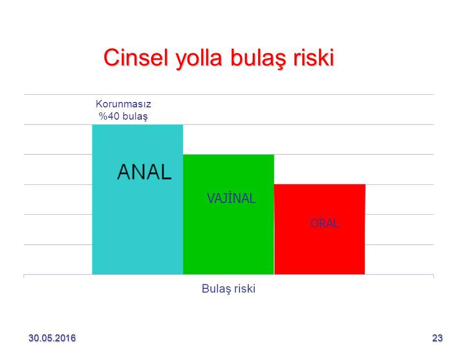 30.05.201623 Cinsel yolla bulaş riski 30.05.201623 VAJİNAL ORAL Korunmasız %40 bulaş
