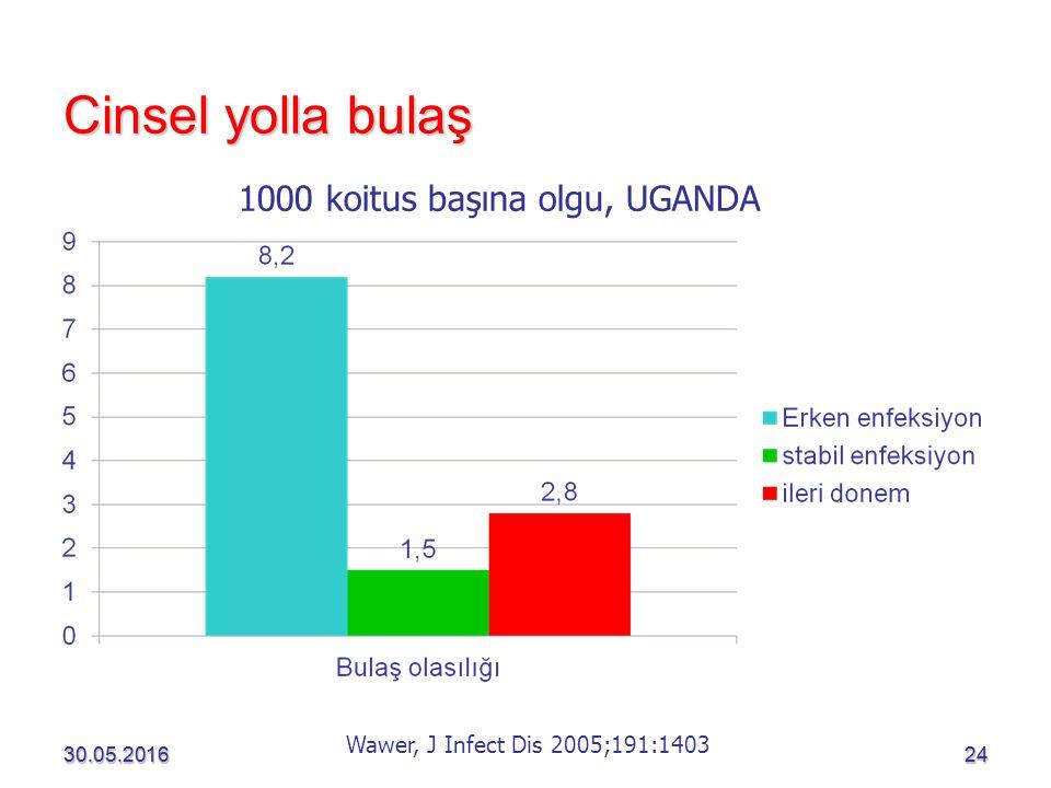 30.05.201624 Cinsel yolla bulaş 30.05.201624 1000 koitus başına olgu, UGANDA Wawer, J Infect Dis 2005;191:1403