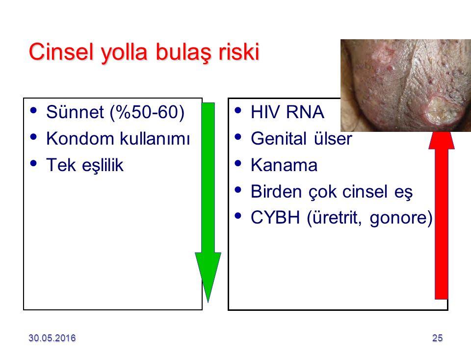 30.05.201625 Cinsel yolla bulaş riski   Sünnet (%50-60)   Kondom kullanımı   Tek eşlilik   HIV RNA   Genital ülser   Kanama   Birden çok cinsel eş   CYBH (üretrit, gonore)