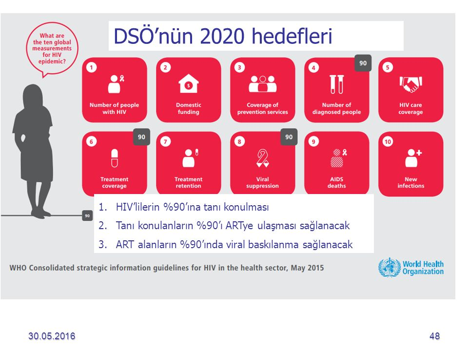 30.05.201648 DSÖ'nün 2020 hedefleri 1.HIV'lilerin %90'ına tanı konulması 2.Tanı konulanların %90'ı ARTye ulaşması sağlanacak 3.ART alanların %90'ında viral baskılanma sağlanacak