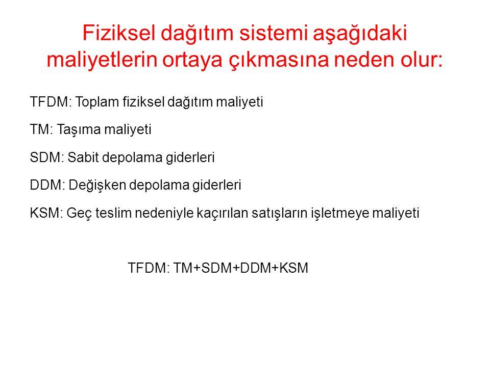 Fiziksel dağıtım sistemi aşağıdaki maliyetlerin ortaya çıkmasına neden olur: TFDM: Toplam fiziksel dağıtım maliyeti TM: Taşıma maliyeti SDM: Sabit depolama giderleri DDM: Değişken depolama giderleri KSM: Geç teslim nedeniyle kaçırılan satışların işletmeye maliyeti TFDM: TM+SDM+DDM+KSM