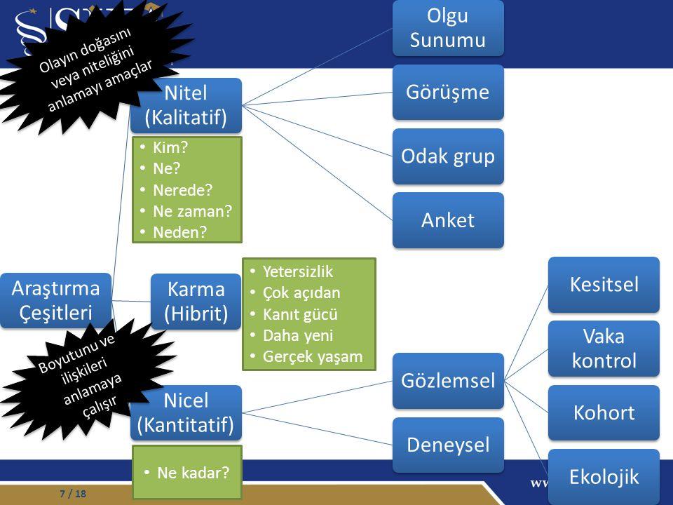 7 Araştırma Çeşitleri Nitel (Kalitatif) Olgu Sunumu GörüşmeOdak grupAnket Nicel (Kantitatif) GözlemselKesitsel Vaka kontrol KohortEkolojikDeneysel Karma (Hibrit) Kim.