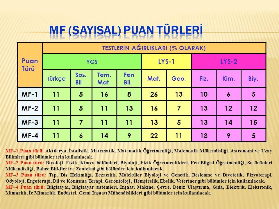 Puan Türü TESTLERİN AĞIRLIKLARI (% OLARAK) YGS LYS-1LYS-2 Türkçe Sos.