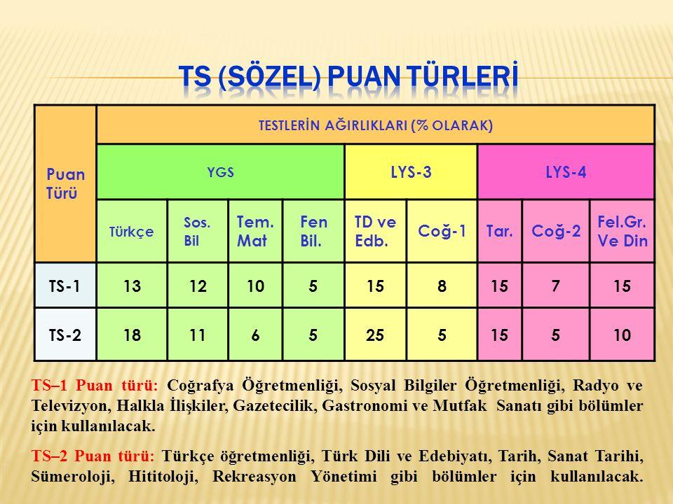 Puan Türü TESTLERİN AĞIRLIKLARI (% OLARAK) YGS LYS-3LYS-4 Türkçe Sos.