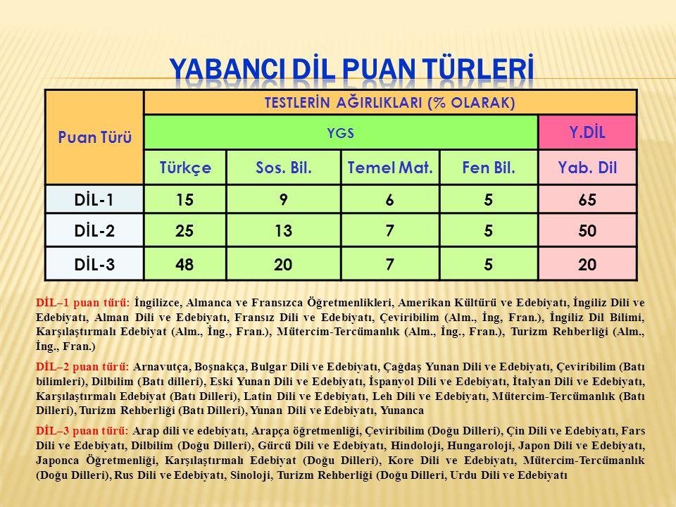 Puan Türü TESTLERİN AĞIRLIKLARI (% OLARAK) YGS Y.DİL TürkçeSos.