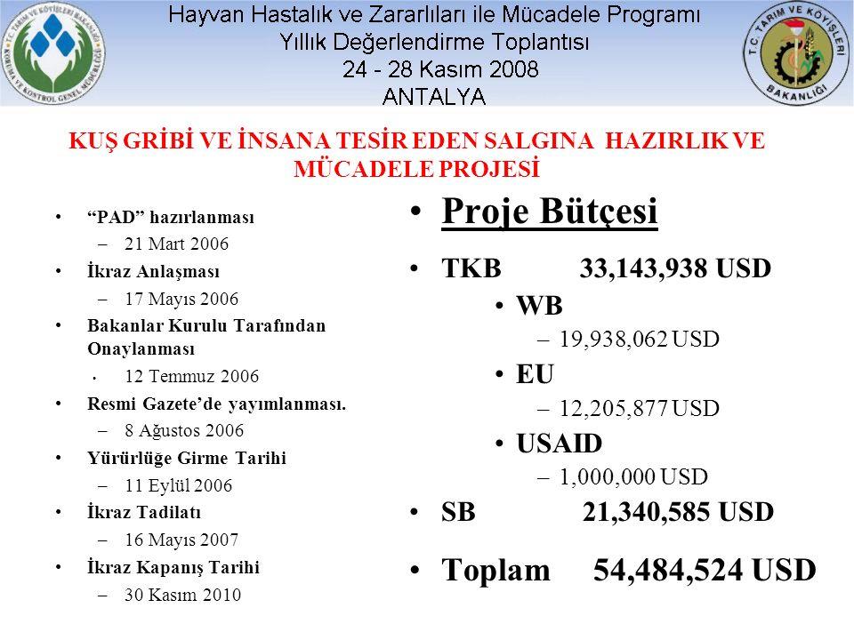 KUŞ GRİBİ VE İNSANA TESİR EDEN SALGINA HAZIRLIK VE MÜCADELE PROJESİ Proje Bütçesi TKB33,143,938 USD WB –19,938,062 USD EU –12,205,877 USD USAID –1,000,000 USD SB 21,340,585 USD Toplam 54,484,524 USD PAD hazırlanması –21 Mart 2006 İkraz Anlaşması –17 Mayıs 2006 Bakanlar Kurulu Tarafından Onaylanması 12 Temmuz 2006 Resmi Gazete'de yayımlanması.