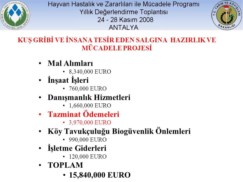 KUŞ GRİBİ VE İNSANA TESİR EDEN SALGINA HAZIRLIK VE MÜCADELE PROJESİ Mal Alımları 8,340,000 EURO İnşaat İşleri 760,000 EURO Danışmanlık Hizmetleri 1,660,000 EURO Tazminat Ödemeleri 3,970,000 EURO Köy Tavukçuluğu Biogüvenlik Önlemleri 990,000 EURO İşletme Giderleri 120,000 EURO TOPLAM 15,840,000 EURO