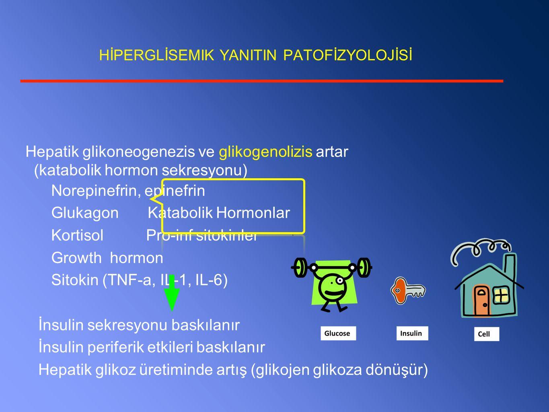 HİPERGLİSEMIK YANITIN PATOFİZYOLOJİSİ Hepatik glikoneogenezis ve glikogenolizis artar (katabolik hormon sekresyonu) Norepinefrin, epinefrin Glukagon Katabolik Hormonlar Kortisol Pro-inf sitokinler Growth hormon Sitokin (TNF-a, IL-1, IL-6) İnsulin sekresyonu baskılanır İnsulin periferik etkileri baskılanır Hepatik glikoz üretiminde artış (glikojen glikoza dönüşür)