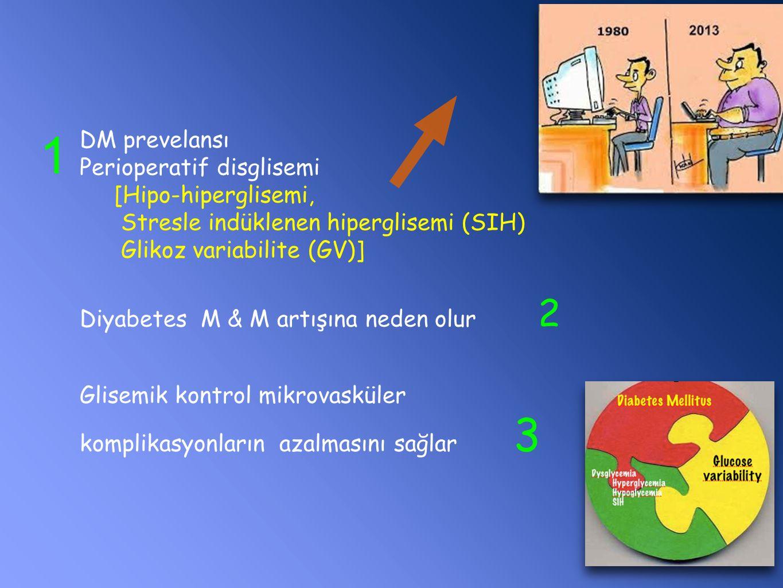 DM prevelansı Perioperatif disglisemi [Hipo-hiperglisemi, Stresle indüklenen hiperglisemi (SIH) Glikoz variabilite (GV)] Diyabetes M & M artışına neden olur 2 Glisemik kontrol mikrovasküler komplikasyonların azalmasını sağlar 3 1