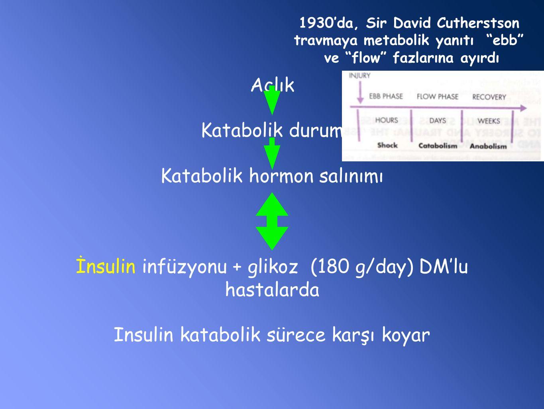 Açlık Katabolik durum Katabolik hormon salınımı İnsulin infüzyonu + glikoz (180 g/day) DM'lu hastalarda Insulin katabolik sürece karşı koyar 1930'da, Sir David Cutherstson travmaya metabolik yanıtı ebb ve flow fazlarına ayırdı