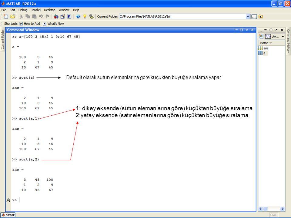 1: dikey eksende (sütun elemanlarına göre) küçükten büyüğe sıralama 2:yatay eksende (satır elemanlarına göre) küçükten büyüğe sıralama Default olarak sütun elemanlarına göre küçükten büyüğe sıralama yapar